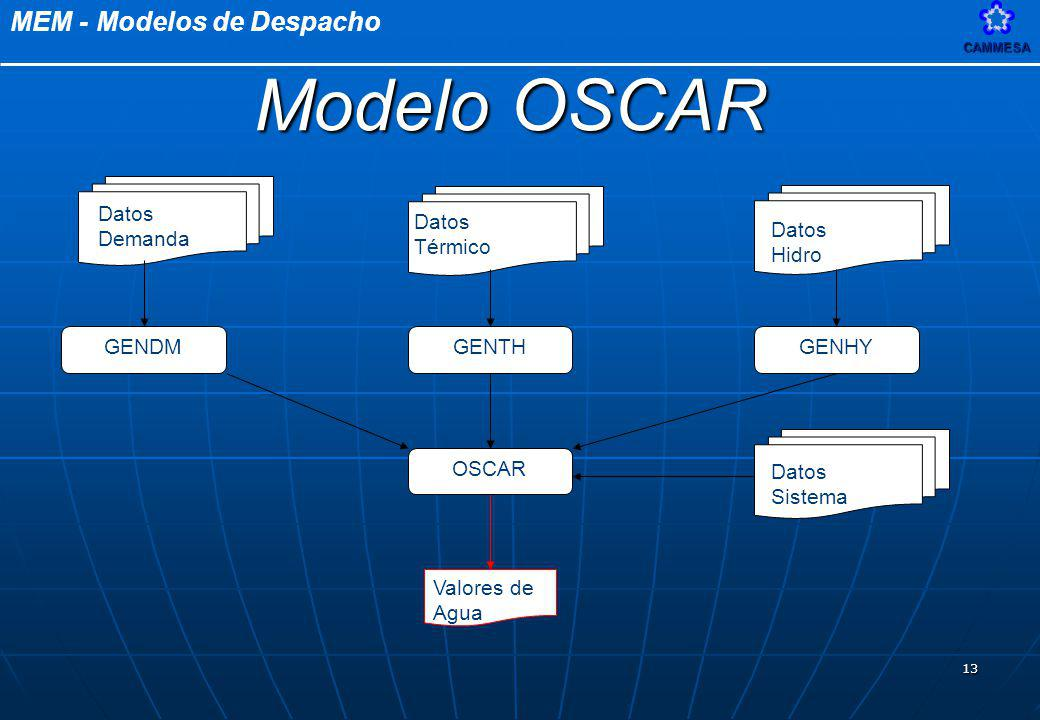 MEM - Modelos de DespachoCAMMESA 13 Valores de Agua GENDM Datos Demanda GENTH Datos Térmico GENHY Datos Hidro OSCAR Datos Sistema Modelo OSCAR