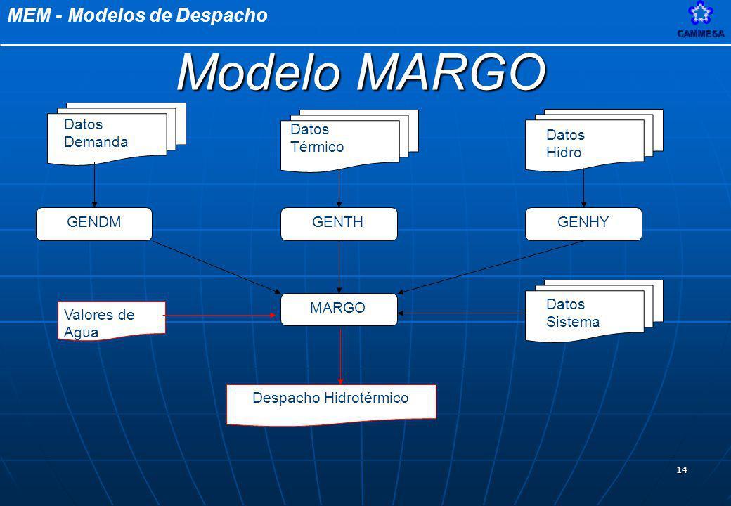 MEM - Modelos de DespachoCAMMESA 14 GENDMGENTHGENHY MARGO Despacho Hidrotérmico Valores de Agua Datos Demanda Datos Térmico Datos Hidro Datos Sistema