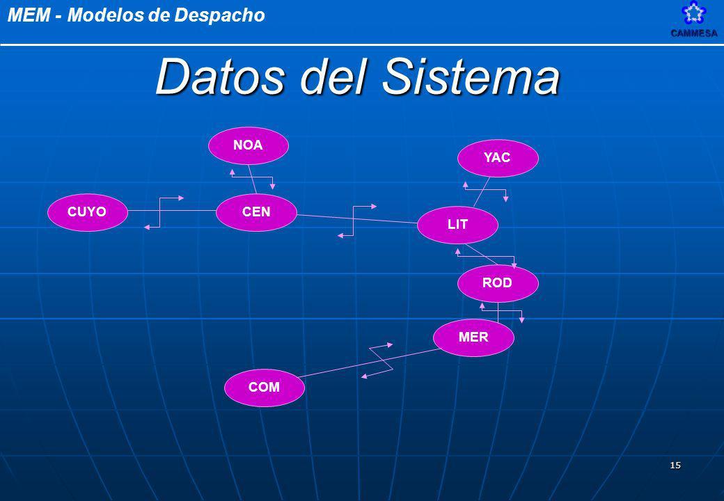 MEM - Modelos de DespachoCAMMESA 15 NOA CUYOCEN LIT YAC MER COM ROD Datos del Sistema