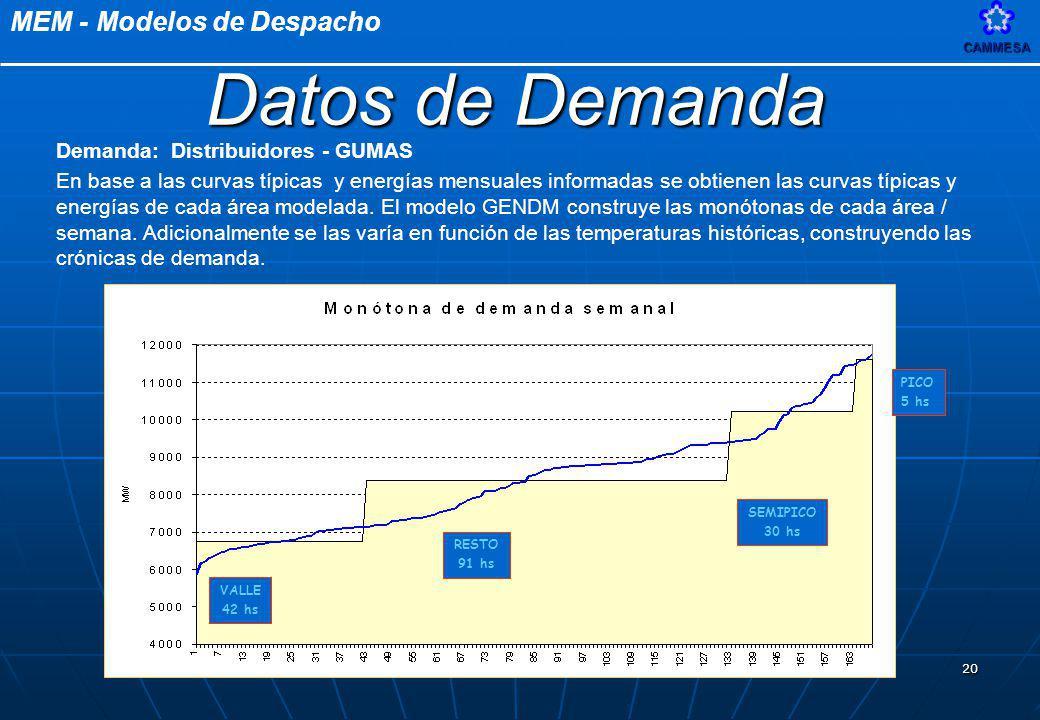 MEM - Modelos de DespachoCAMMESA 20 Demanda: Distribuidores - GUMAS En base a las curvas típicas y energías mensuales informadas se obtienen las curva