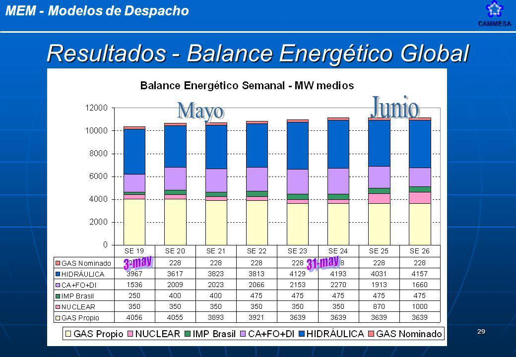 MEM - Modelos de DespachoCAMMESA 29 Resultados - Balance Energético Global