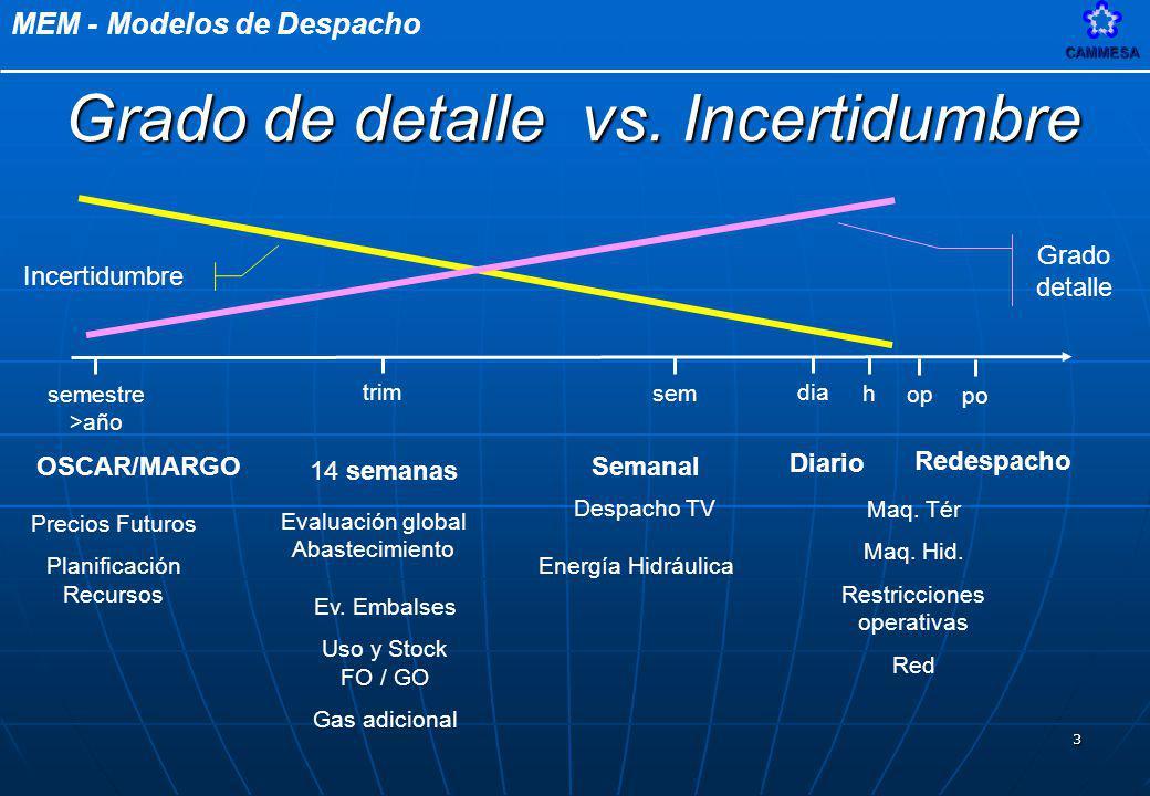 MEM - Modelos de DespachoCAMMESA 4 MODELOCARACTERISTICAS MARGO – OSCAR MARGO – OSCAR OSCAR => valorización del Agua MARGO => despacho Hidrotérmico Semanal Anual – Plurianual.