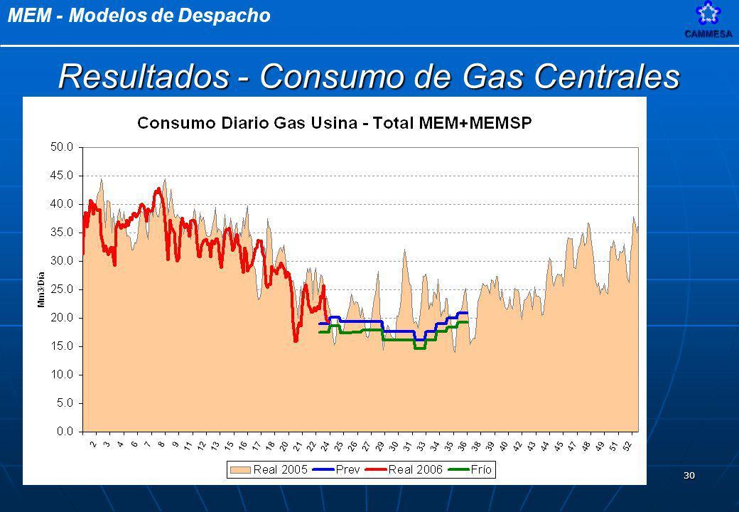MEM - Modelos de DespachoCAMMESA 30 Resultados - Consumo de Gas Centrales