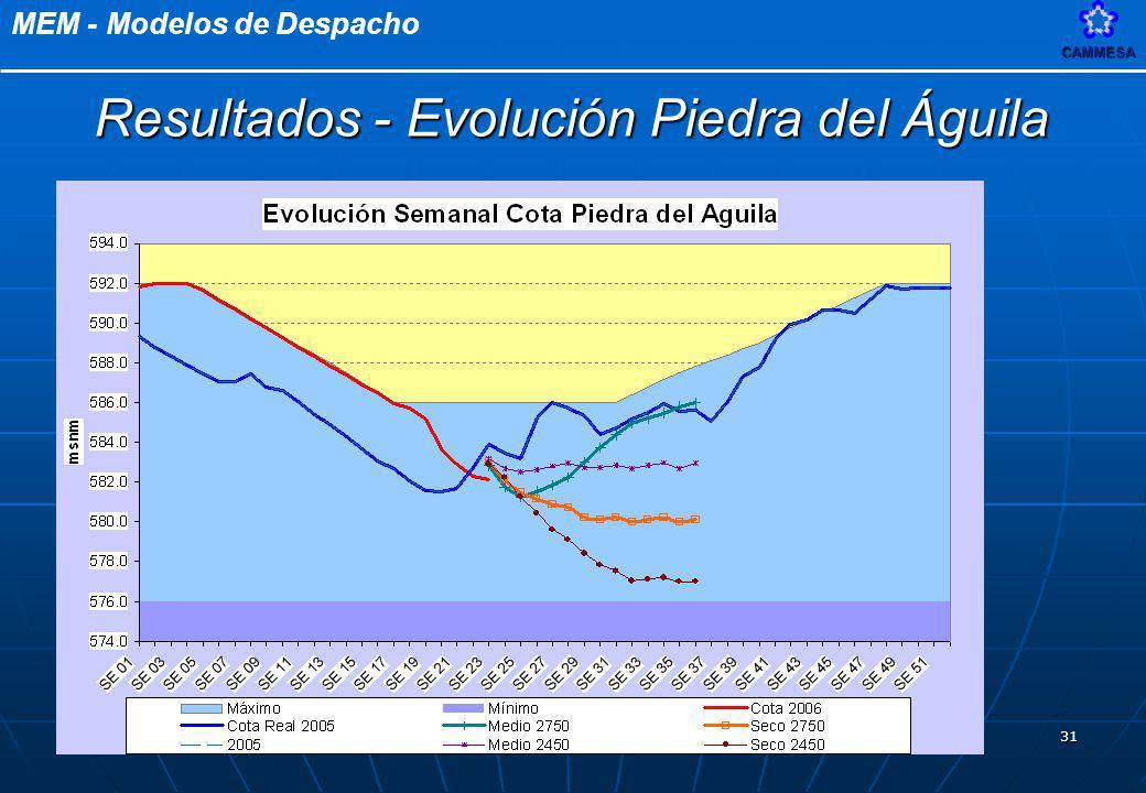 MEM - Modelos de DespachoCAMMESA 31 Resultados - Evolución Piedra del Águila