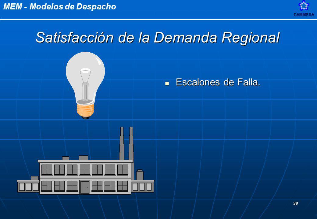 MEM - Modelos de DespachoCAMMESA 39 Escalones de Falla. Escalones de Falla. Satisfacción de la Demanda Regional