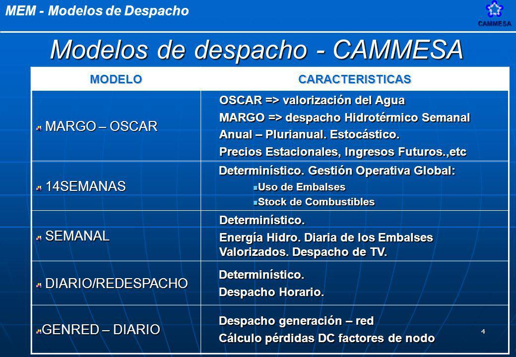 MEM - Modelos de DespachoCAMMESA 4 MODELOCARACTERISTICAS MARGO – OSCAR MARGO – OSCAR OSCAR => valorización del Agua MARGO => despacho Hidrotérmico Sem