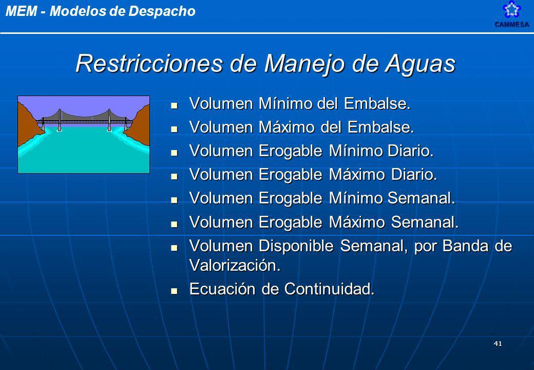 MEM - Modelos de DespachoCAMMESA 41 Volumen Mínimo del Embalse. Volumen Mínimo del Embalse. Volumen Máximo del Embalse. Volumen Máximo del Embalse. Vo