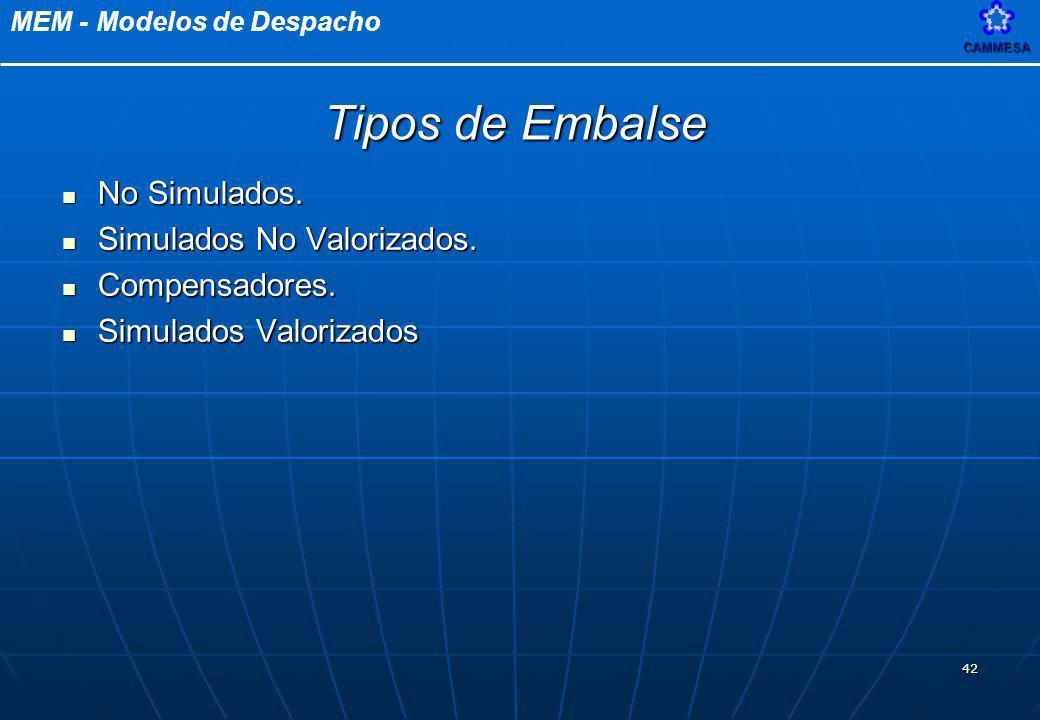 MEM - Modelos de DespachoCAMMESA 42 No Simulados. No Simulados. Simulados No Valorizados. Simulados No Valorizados. Compensadores. Compensadores. Simu