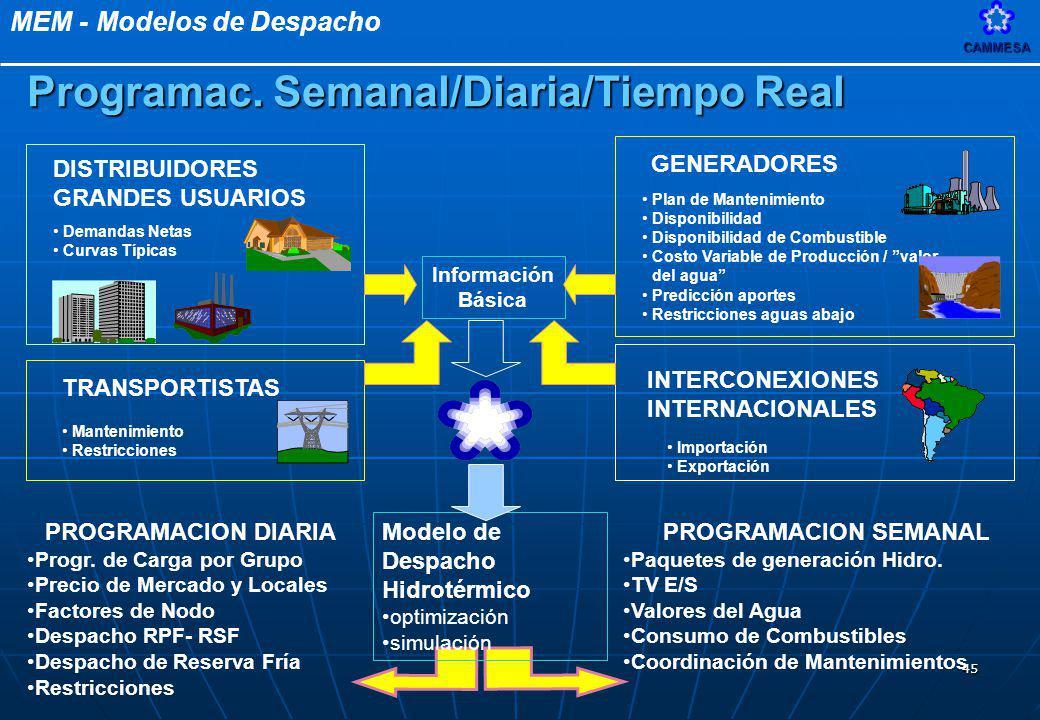 MEM - Modelos de DespachoCAMMESA 45 Programac. Semanal/Diaria/Tiempo Real Modelo de Despacho Hidrotérmico optimización simulación DISTRIBUIDORES GRAND