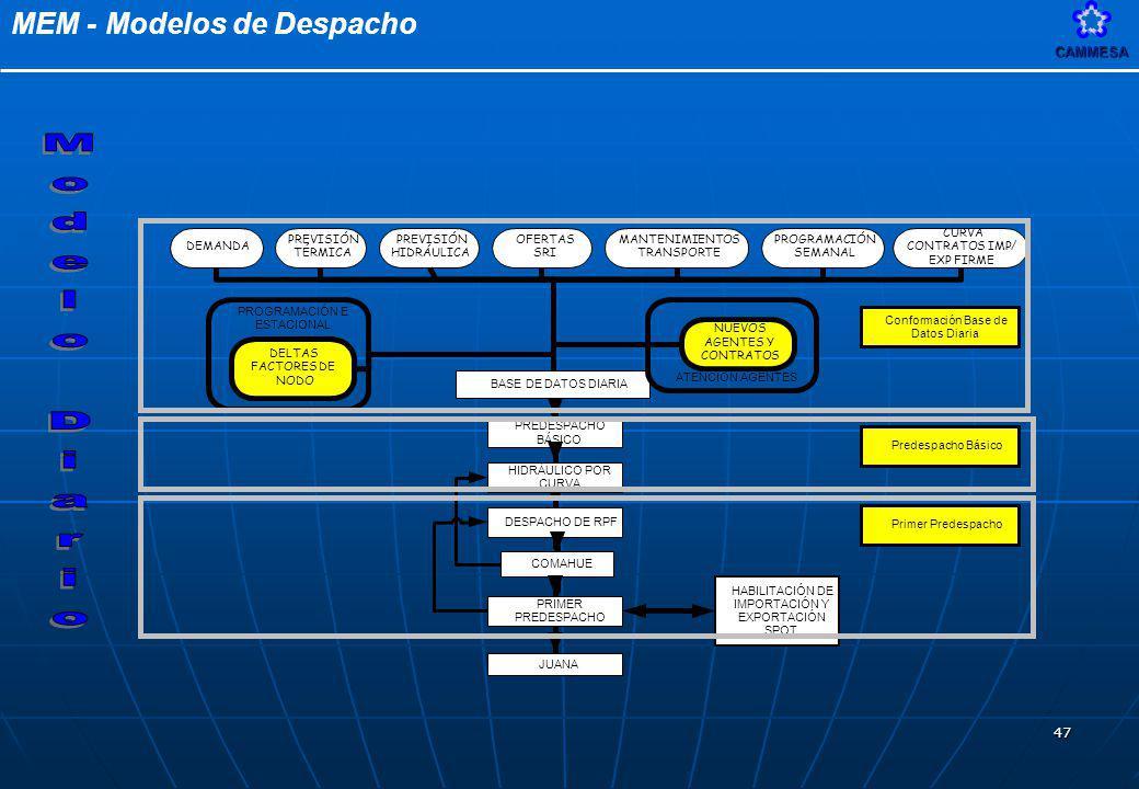 MEM - Modelos de DespachoCAMMESA 47 DEMANDA PREVISIÓN TÉRMICA MANTENIMIENTOS TRANSPORTE CURVA CONTRATOS IMP/ EXP FIRME OFERTAS SRI PREVISIÓN HIDRÁULIC