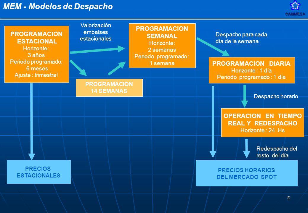 MEM - Modelos de DespachoCAMMESA 5 PROGRAMACION ESTACIONAL Horizonte: 3 años Periodo programado: 6 meses Ajuste : trimestral PROGRAMACION SEMANAL Hori