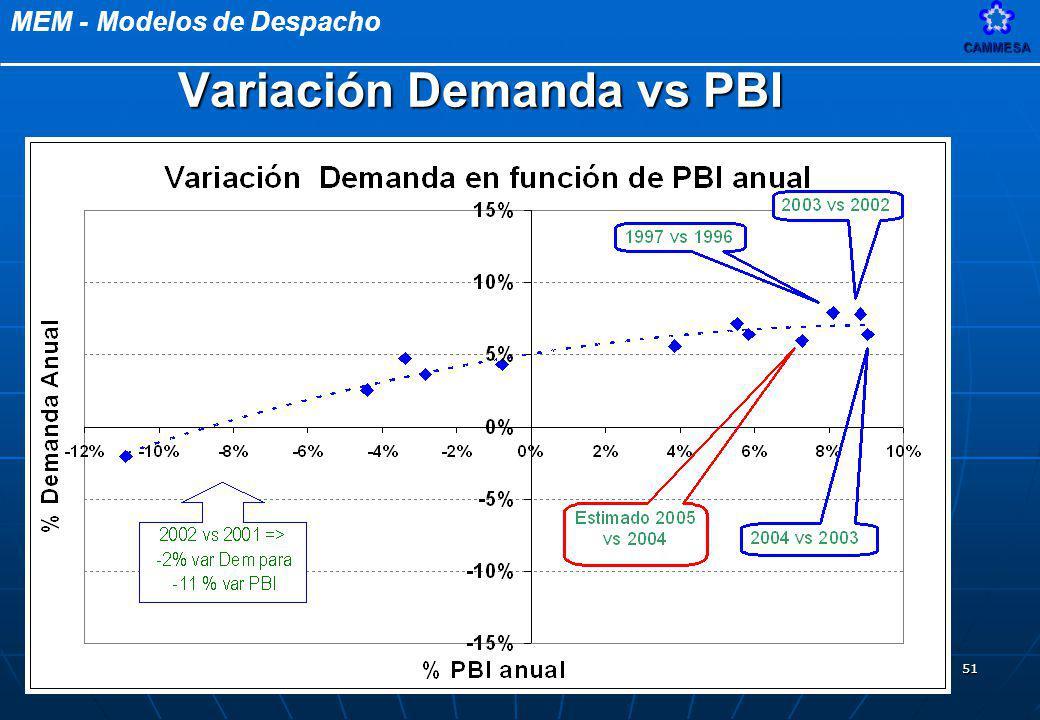 MEM - Modelos de DespachoCAMMESA 51 Variación Demanda vs PBI