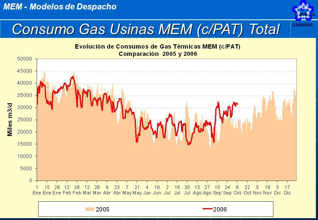 MEM - Modelos de DespachoCAMMESA 55 Consumo Gas Usinas MEM (c/PAT) Total CAMMESA