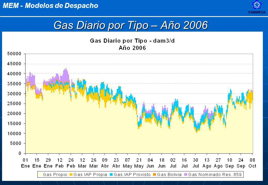 MEM - Modelos de DespachoCAMMESA 56 Gas Diario por Tipo – Año 2006