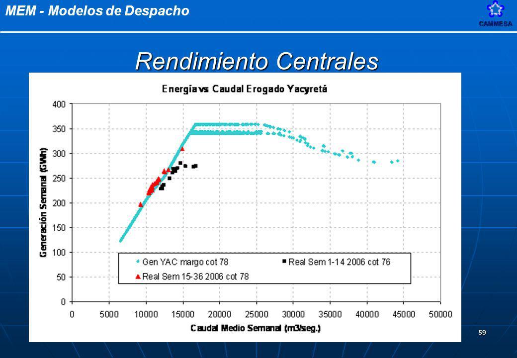 MEM - Modelos de DespachoCAMMESA 59 Rendimiento Centrales