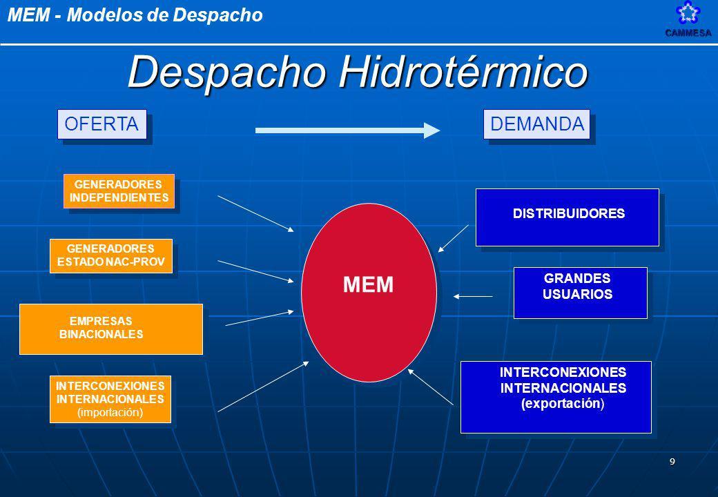 MEM - Modelos de DespachoCAMMESA 9 GENERADORES INDEPENDIENTES GENERADORES INDEPENDIENTES GRANDES USUARIOS INTERCONEXIONES INTERNACIONALES (importación