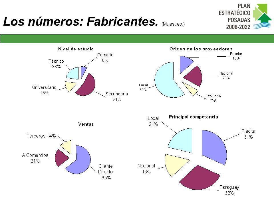 Los números: Fabricantes. (Muestreo.)