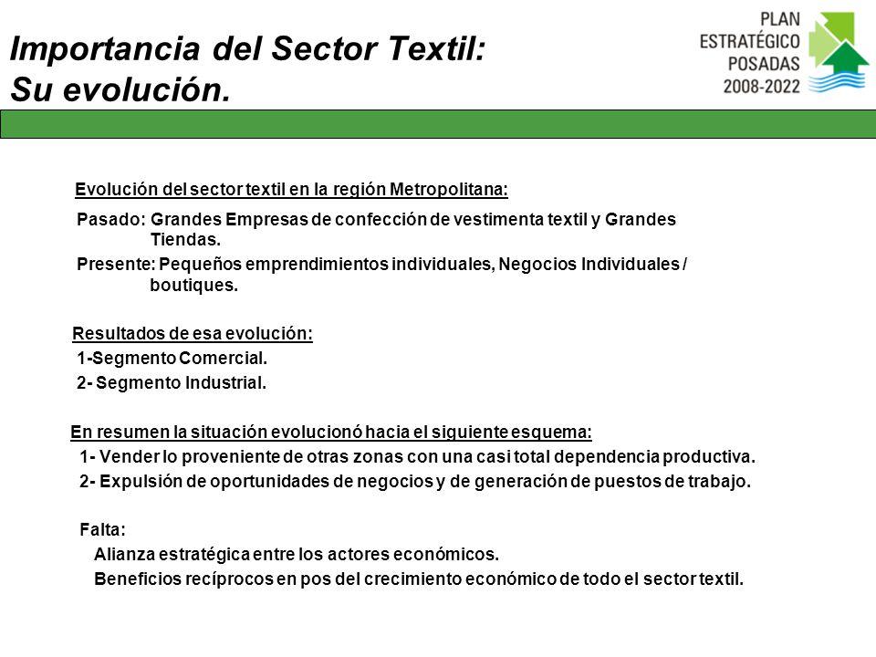 Importancia del Sector Textil: Su evolución. Evolución del sector textil en la región Metropolitana: Pasado: Grandes Empresas de confección de vestime