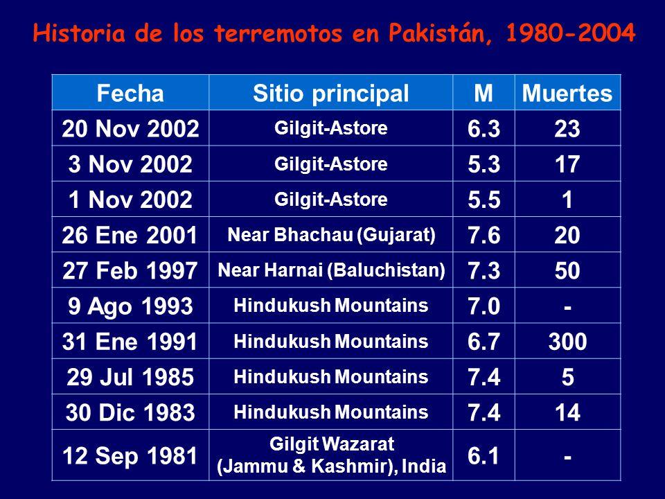 MuertesMSitio principalFecha 236.3 Gilgit-Astore 20 Nov 2002 175.3 Gilgit-Astore 3 Nov 2002 15.5 Gilgit-Astore 1 Nov 2002 207.6 Near Bhachau (Gujarat) 26 Ene 2001 507.3 Near Harnai (Baluchistan) 27 Feb 1997 -7.0 Hindukush Mountains 9 Ago 1993 3006.7 Hindukush Mountains 31 Ene 1991 57.4 Hindukush Mountains 29 Jul 1985 147.4 Hindukush Mountains 30 Dic 1983 -6.1 Gilgit Wazarat (Jammu & Kashmir), India 12 Sep 1981 Historia de los terremotos en Pakistán, 1980-2004