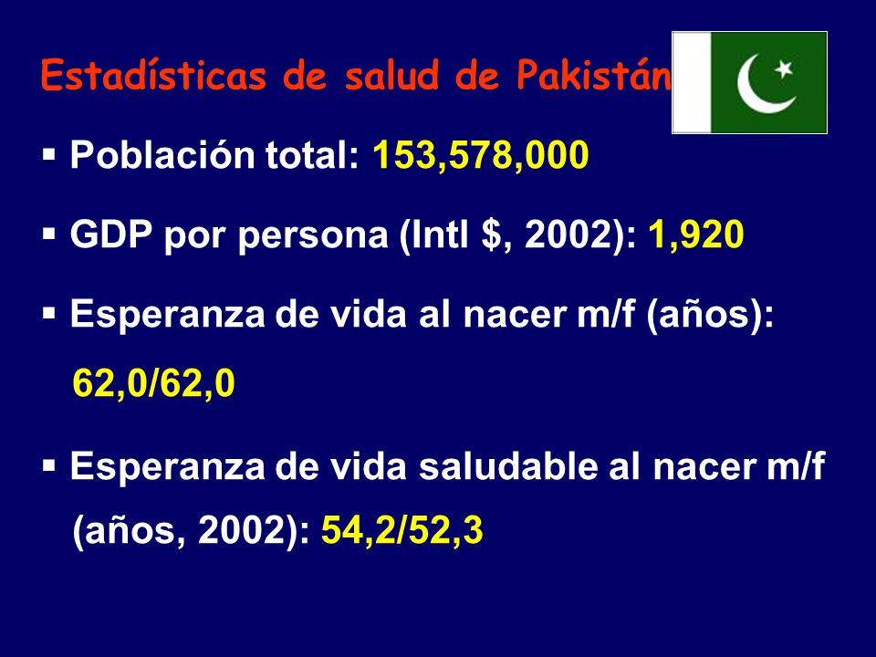 Estadísticas de salud de Pakistán: Población total: 153,578,000 GDP por persona (Intl $, 2002): 1,920 Esperanza de vida al nacer m/f (años): 62,0/62,0 Esperanza de vida saludable al nacer m/f (años, 2002): 54,2/52,3