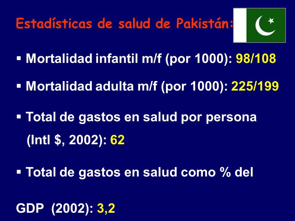 Estadísticas de salud de Pakistán: Mortalidad infantil m/f (por 1000): 98/108 Mortalidad adulta m/f (por 1000): 225/199 Total de gastos en salud por persona (Intl $, 2002): 62 Total de gastos en salud como % del GDP (2002): 3,2