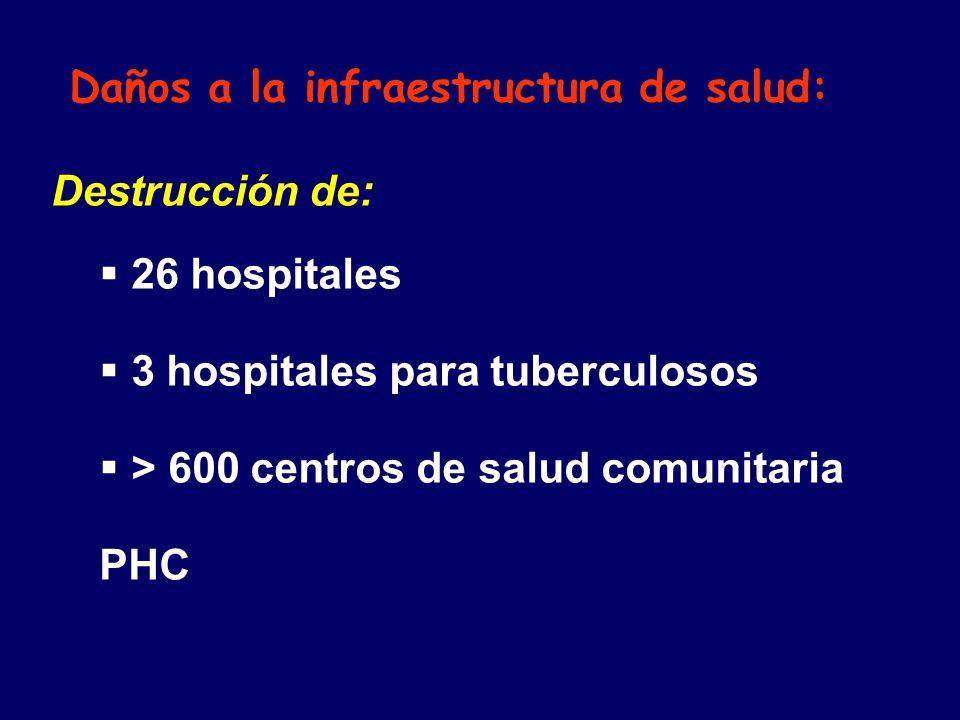 Daños a la infraestructura de salud: Destrucción de: 26 hospitales 3 hospitales para tuberculosos > 600 centros de salud comunitaria PHC