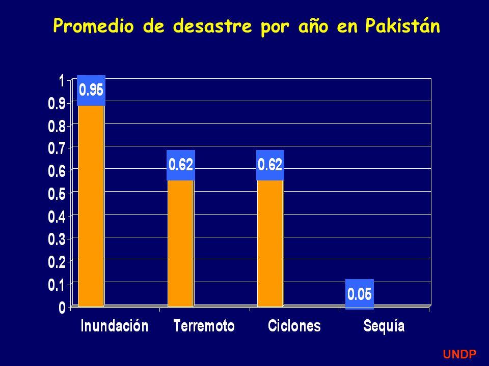 Promedio de desastre por año en Pakistán UNDP