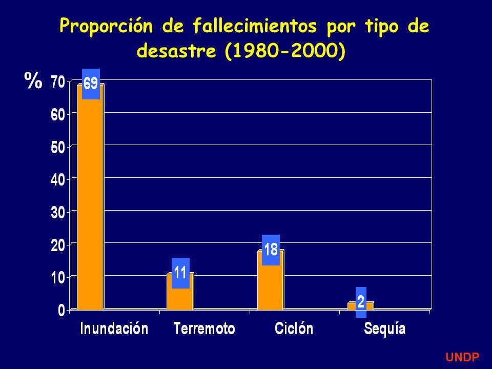 Proporción de fallecimientos por tipo de desastre (1980-2000) % UNDP
