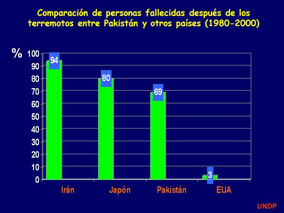 Comparación de personas fallecidas después de los terremotos entre Pakistán y otros países (1980-2000) UNDP %