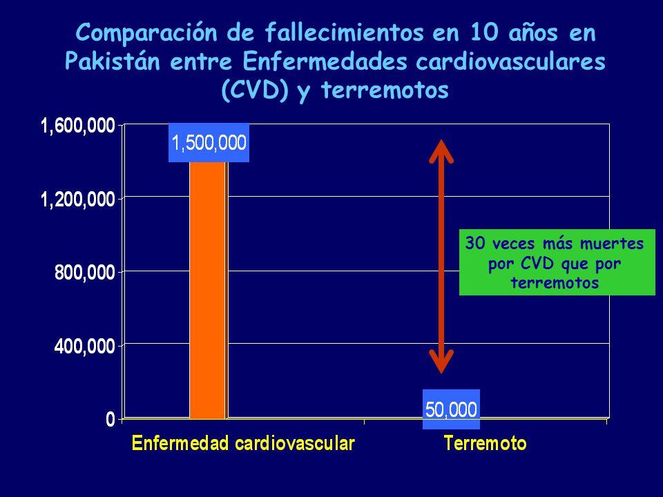 Comparación de fallecimientos en 10 años en Pakistán entre Enfermedades cardiovasculares (CVD) y terremotos 30 veces más muertes por CVD que por terremotos