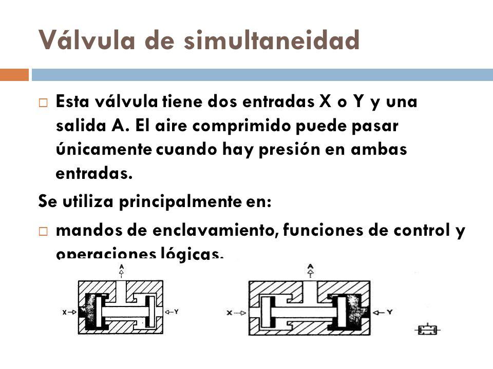Válvula de simultaneidad Esta válvula tiene dos entradas X o Y y una salida A.