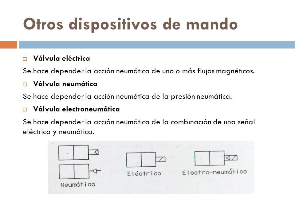 Otros dispositivos de mando Válvula eléctrica Se hace depender la acción neumática de uno o más flujos magnéticos.