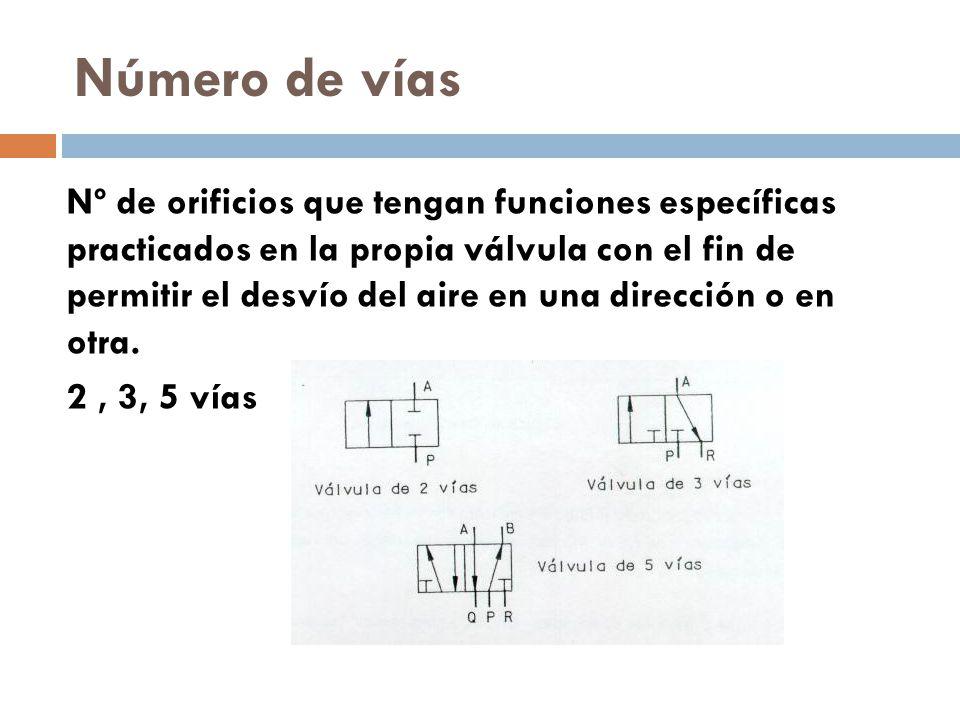 Número de vías Nº de orificios que tengan funciones específicas practicados en la propia válvula con el fin de permitir el desvío del aire en una dirección o en otra.
