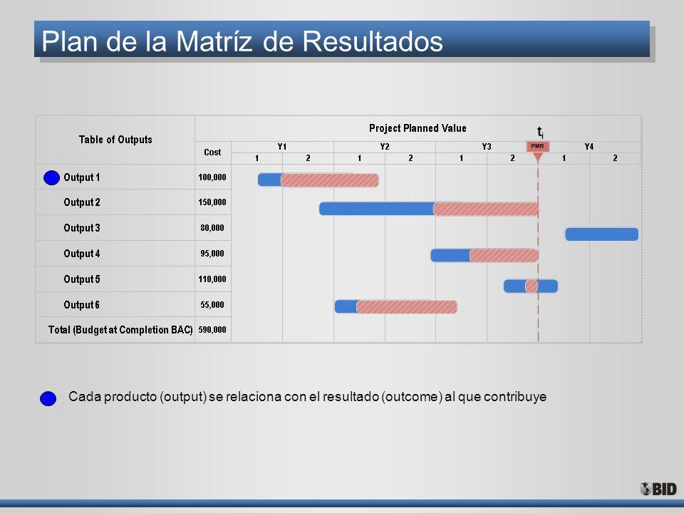 Plan de la Matríz de Resultados Cada producto (output) se relaciona con el resultado (outcome) al que contribuye titi