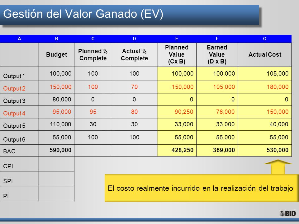 Gestión del Valor Ganado (EV) ABCDEFG Budget Planned % Complete Actual % Complete Planned Value (Cx B) Earned Value (D x B) Actual Cost Output 1 100,0