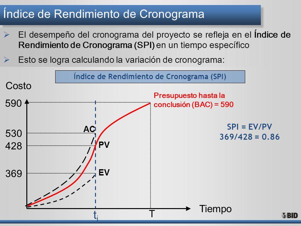 SPI = EV/PV 369/428 = 0.86 Tiempo Costo Presupuesto hasta la conclusión (BAC) = 590 T 590 530 428 369 titi EV AC Índice de Rendimiento de Cronograma (