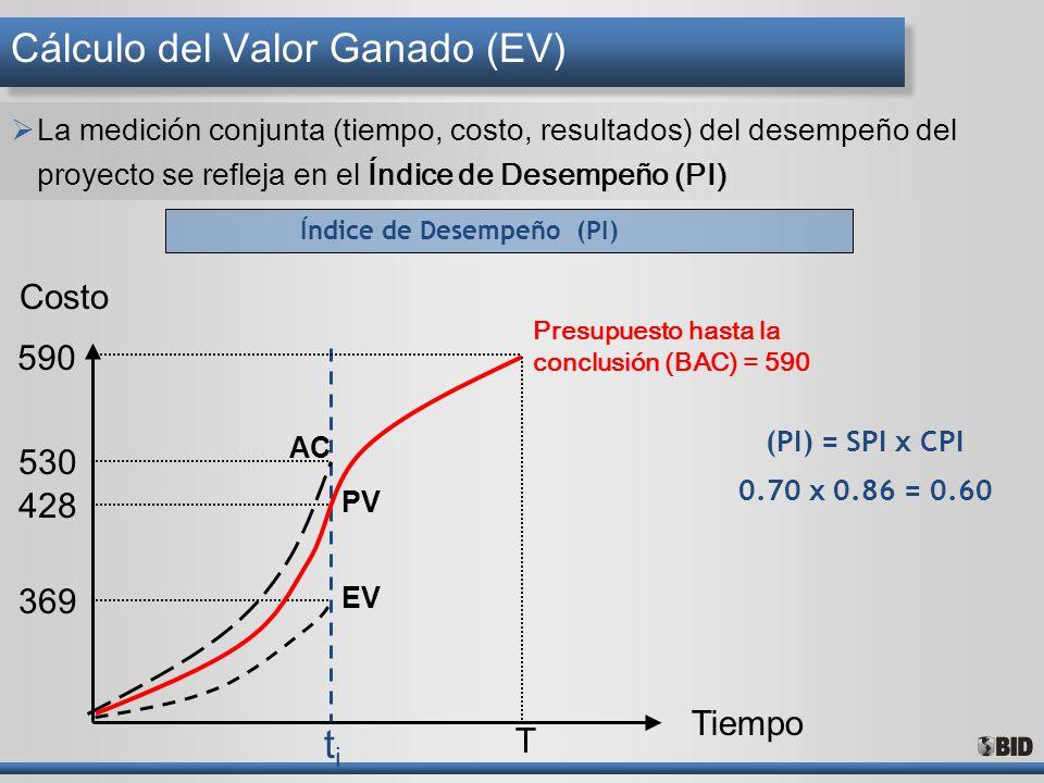 (PI) = SPI x CPI 0.70 x 0.86 = 0.60 Tiempo Costo Presupuesto hasta la conclusión (BAC) = 590 T 590 530 428 369 titi EV AC Cálculo del Valor Ganado (EV