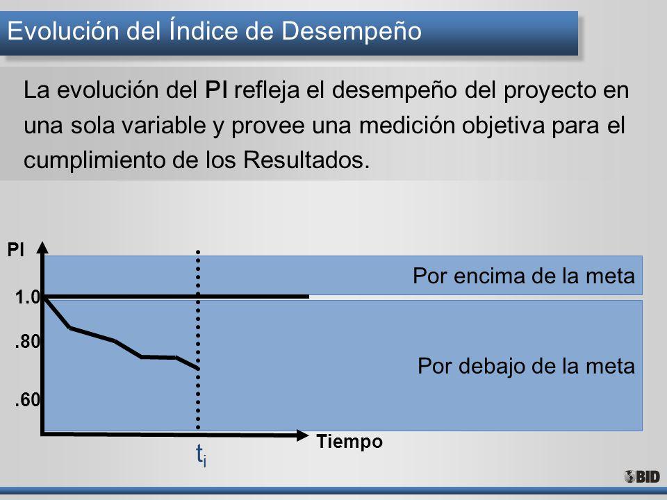 Por encima de la meta Por debajo de la meta La evolución del PI refleja el desempeño del proyecto en una sola variable y provee una medición objetiva