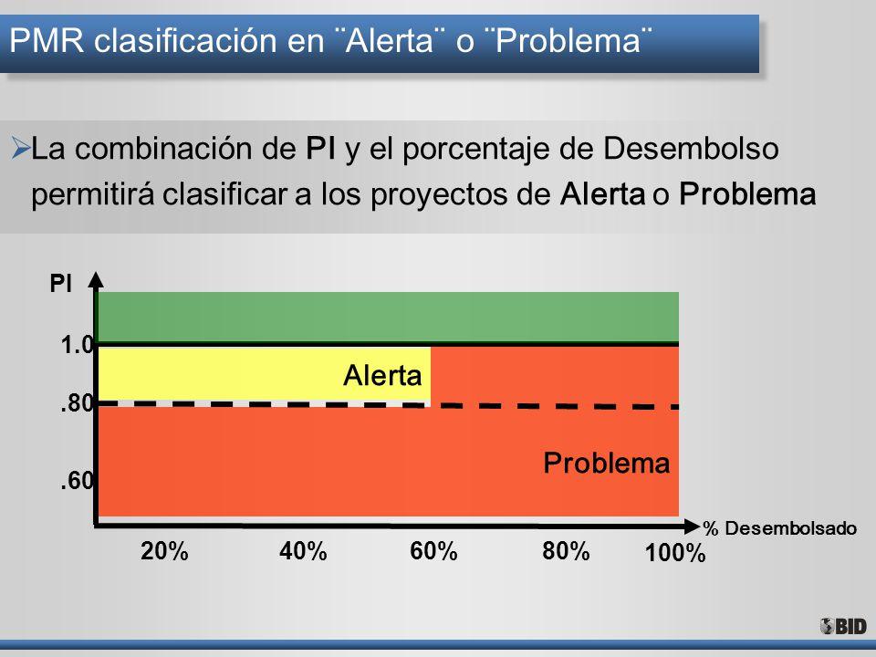Problema Alerta PMR clasificación en ¨Alerta¨ o ¨Problema¨ La combinación de PI y el porcentaje de Desembolso permitirá clasificar a los proyectos de