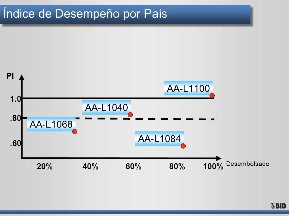Índice de Desempeño por País 20%40%60%100%80% Desembolsado.60.80 1.0 PI AA-L1040 AA-L1100 AA-L1084 AA-L1068