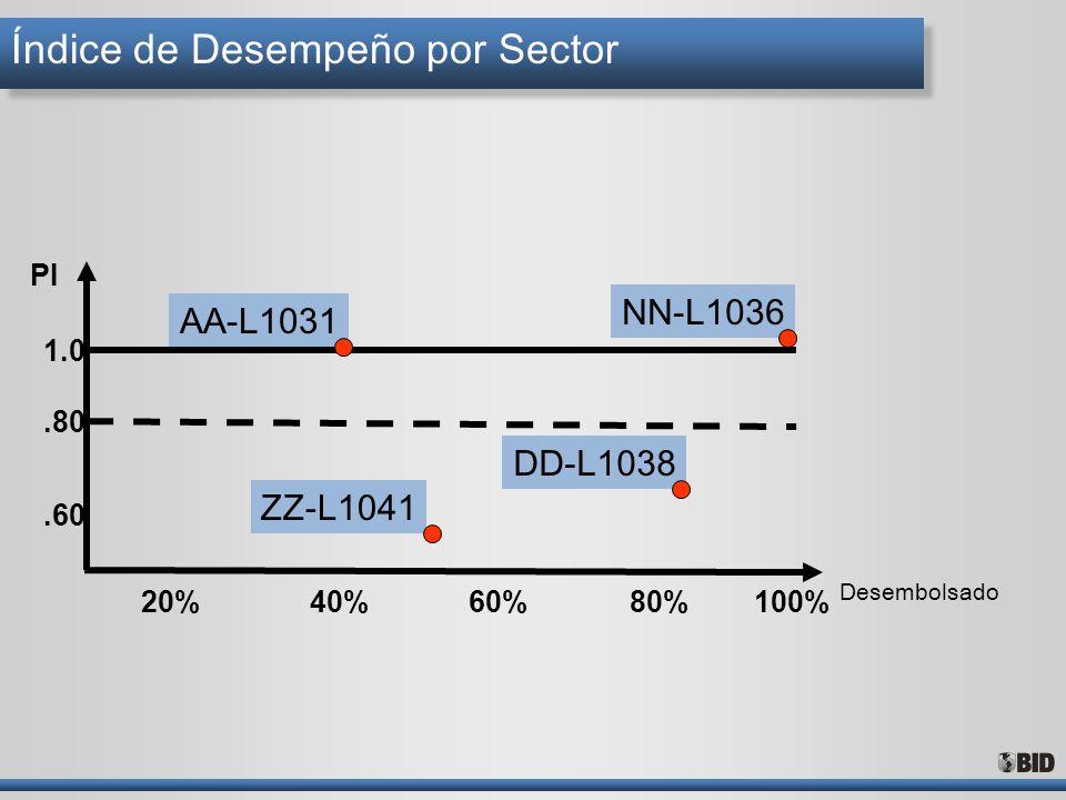 Índice de Desempeño por Sector 20%40%60%100%80% Desembolsado.60.80 1.0 PI AA-L1031 NN-L1036 DD-L1038 ZZ-L1041