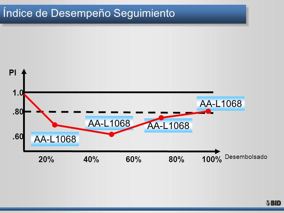 AA-L1068 Índice de Desempeño Seguimiento 20%40%60%100%80% Desembolsado.60.80 1.0 PI AA-L1068