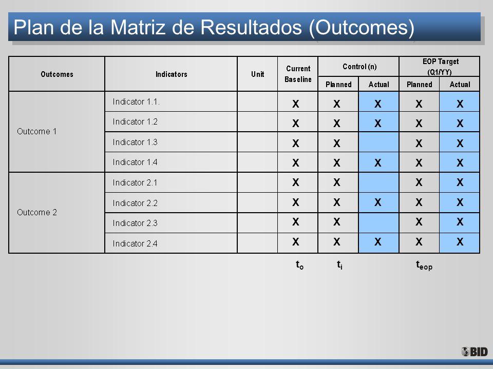Plan de la Matriz de Resultados (Outcomes) XXXXXXXXXXXXXXXX XXXXXXXXXXXXXXXX XXXXXXXXXX XXXXXXXXXXXXXXXX XXXXXXXXXXXXXXXX t eop t o t i
