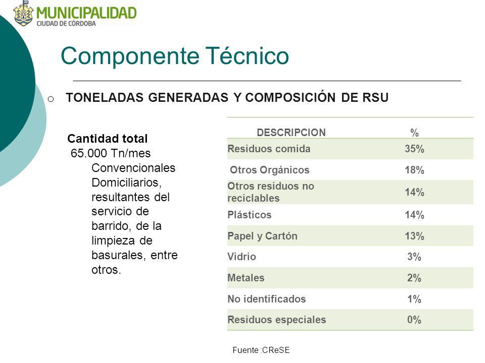 Componente Técnico o TONELADAS GENERADAS Y COMPOSICIÓN DE RSU DESCRIPCION% Residuos comida35% Otros Orgánicos18% Otros residuos no reciclables 14% Plásticos14% Papel y Cartón13% Vidrio3% Metales2% No identificados1% Residuos especiales0% Cantidad total 65.000 Tn/mes Convencionales Domiciliarios, resultantes del servicio de barrido, de la limpieza de basurales, entre otros.