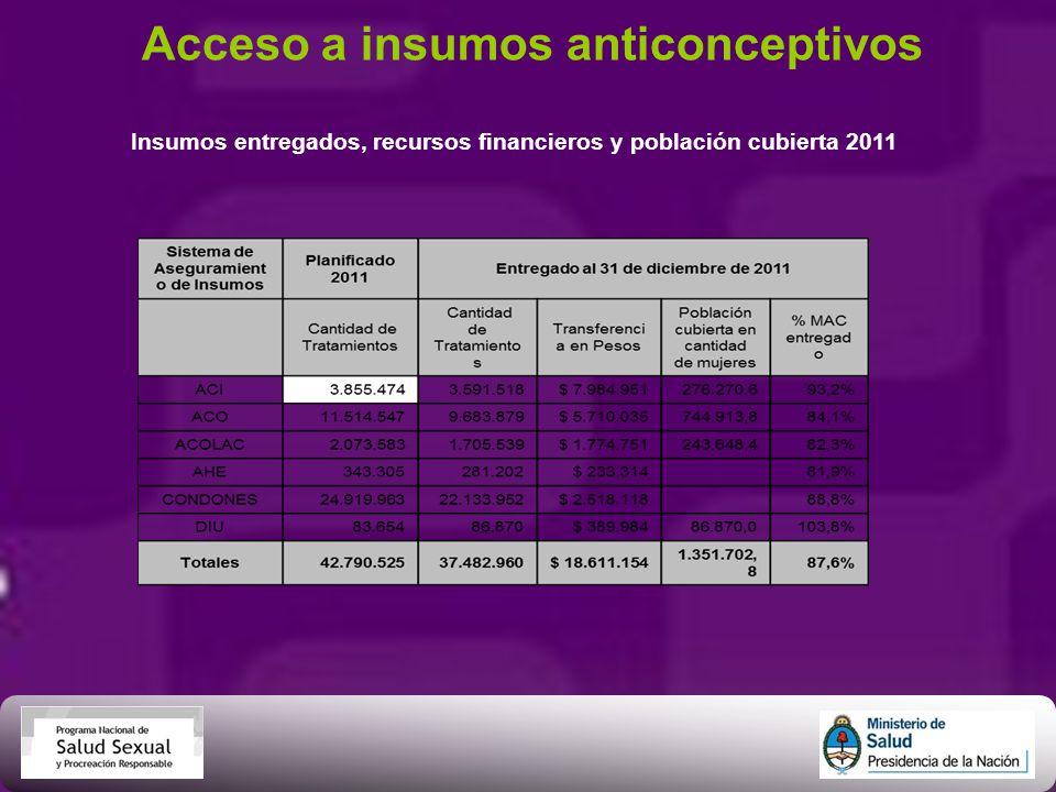 Acceso a insumos anticonceptivos Insumos entregados, recursos financieros y población cubierta 2011