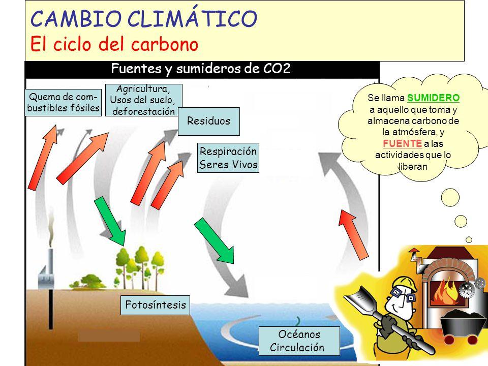 ATMÓSFERA EL CAMBIO CLIMÁTICO Ejemplo: actividades que generan GEIs ENERGÍAPRODUCTOS RESIDUOS INDUSTRIA- PROCESO GASES