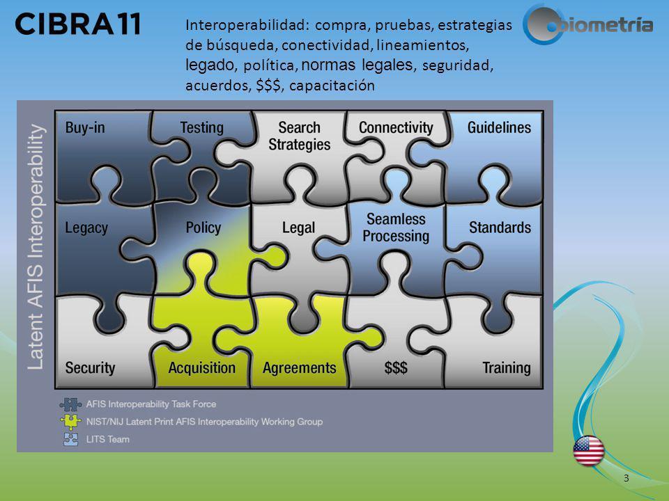 Agenda Sobre la interoperabilidad de las crestas de fricción Conjunto de Documentos de Interoperabilidad Latente de Especificaciones de Transmisión (ILET) 4