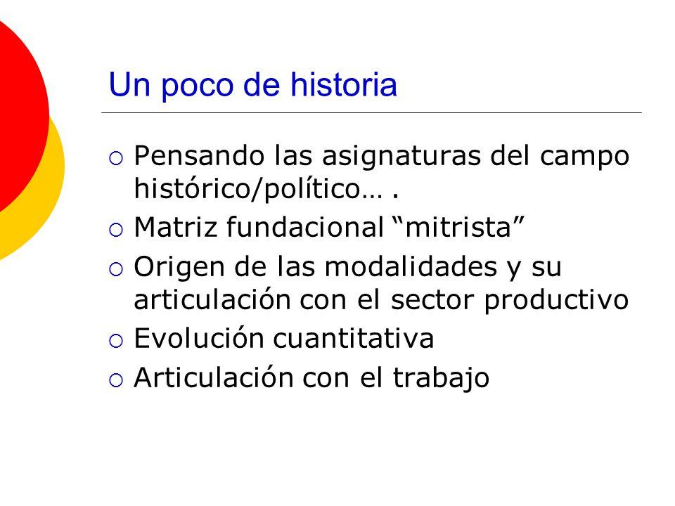 Un poco de historia Pensando las asignaturas del campo histórico/político….