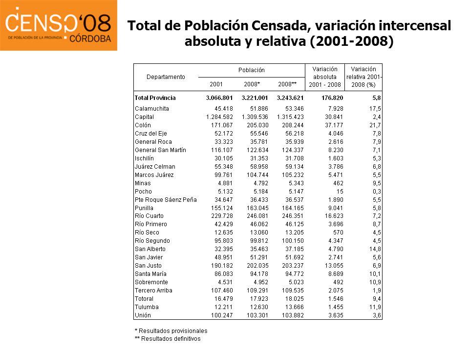Total de Población Censada, variación intercensal absoluta y relativa (2001-2008)
