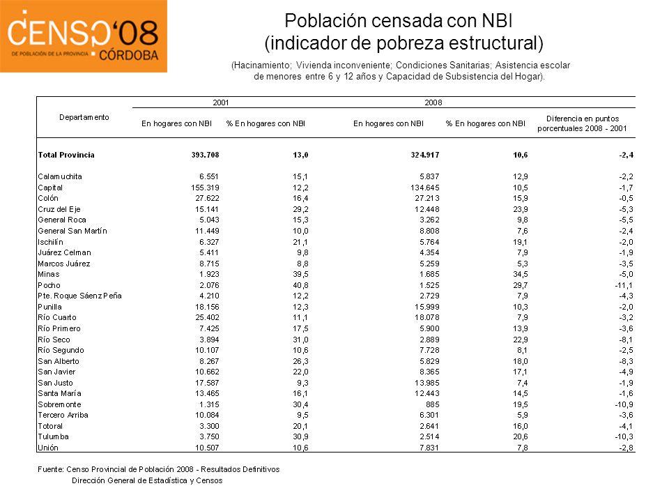 Población censada con NBI (indicador de pobreza estructural) (Hacinamiento; Vivienda inconveniente; Condiciones Sanitarias; Asistencia escolar de meno